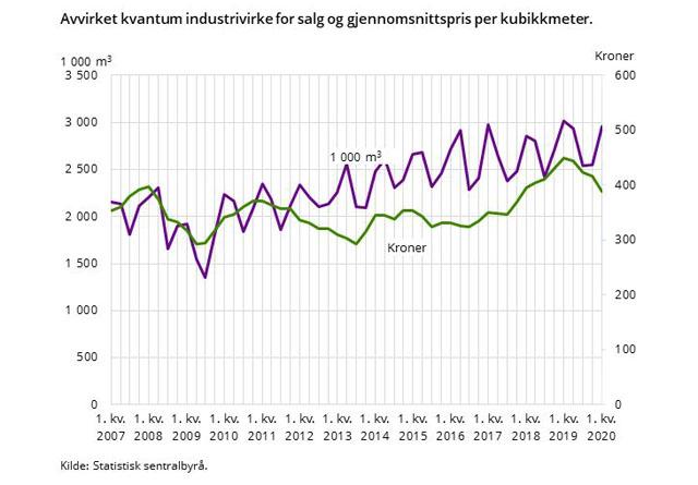 Tømmerprisene har i gjennomsnitt falt 13,6% fra toppen, som ble nådd 1. kvartal 2019 til i år.